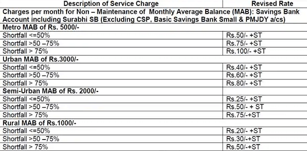 penalty for non maintaining minimum balance in sbi savings account