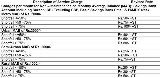 penalty for non maintaining minimum balance in sbi savings account